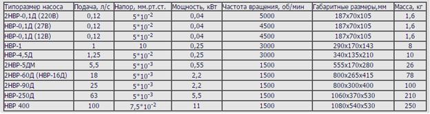 характеристики насосов НВР