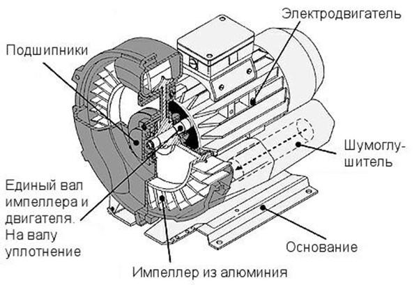 принцип работы вихревой воздуходувки