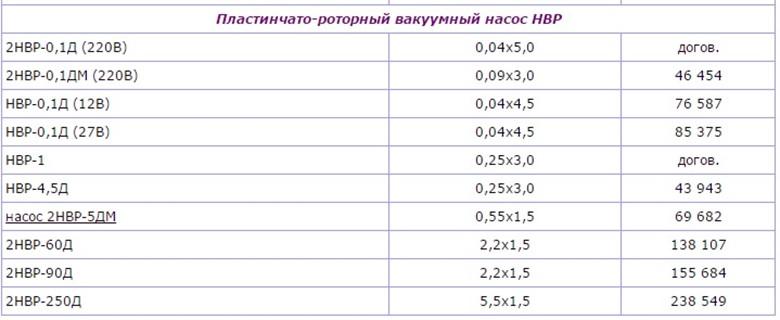 цены на вакуумные насосы