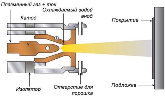 вакуумно-плазменное напыление